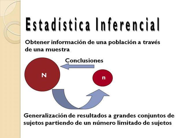 Elementos de estadística inferencial.